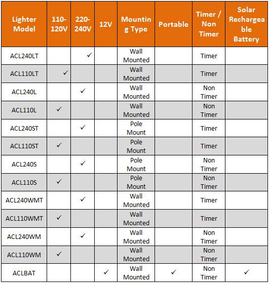 Model comparison table